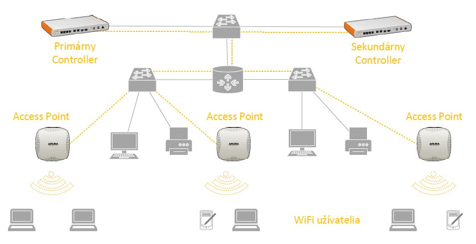 Smart WLAN dizajn